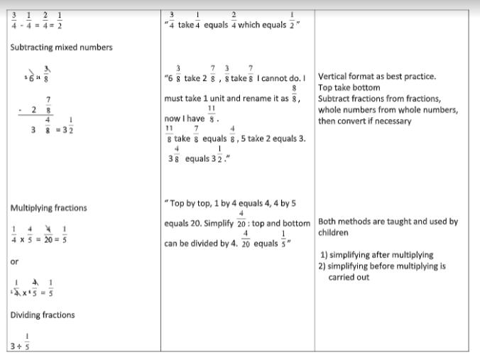 Maths - Appendix 3f